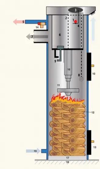 Centrala termcia pe lemne Liepsnele ardere tip lumanare - componenta