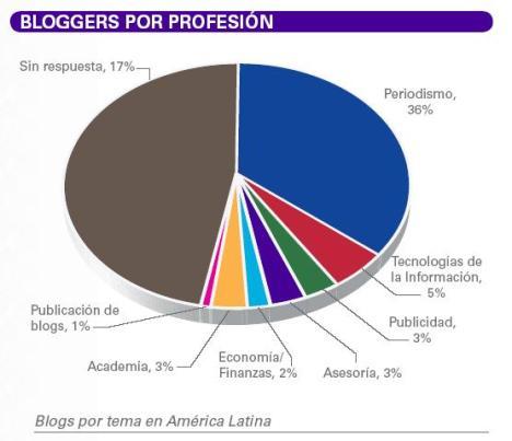 Según un estudio con muestra reducida, los periodistas son los autores de 1/3 de los blogs más importantes de América Latina