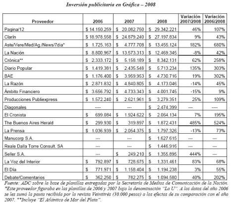 2 ADC diarios argentinos que reciben pauta oficial