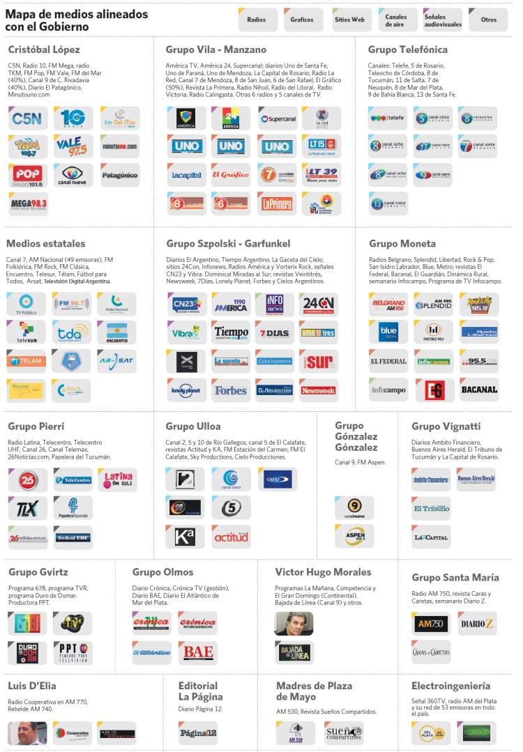 Mapa de medios aliados al gobierno kirchnerista - Argentina 2013