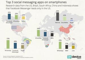 Whatsapp versus Facebook en el mundo blog del medio