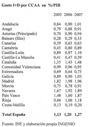 INVERSIÓN EN I+D POR COMUNIDADES AUTÓNOMAS