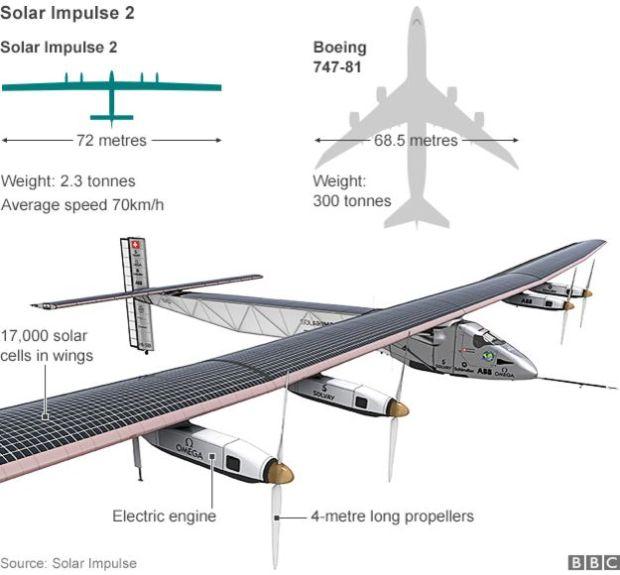Date tehnice Solar Impulse 2