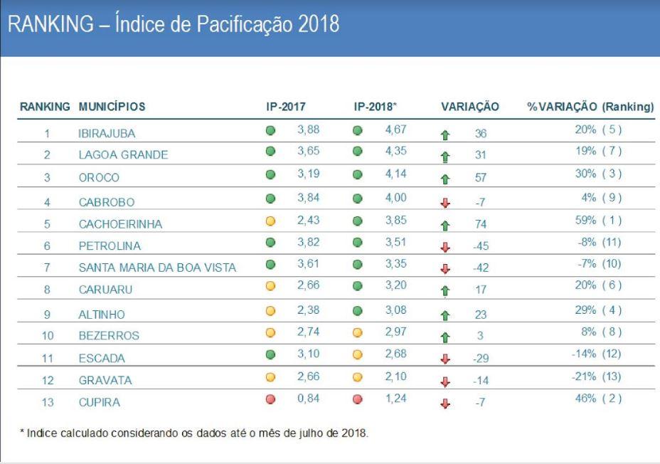 MPPE divulga primeiro ranking de desempenho dos municípios no Projeto Cidade Pacífica
