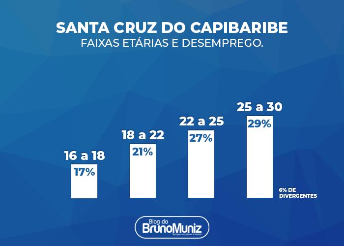 Falta de experiência é o maior agravante do desemprego entre jovens em Santa Cruz do Capibaribe