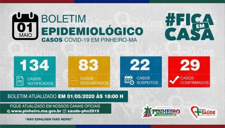 Pinheiro registra 19 novos casos de Coronavírus nas últimas 24 horas, e sobe para 29 o número de pacientes infectados