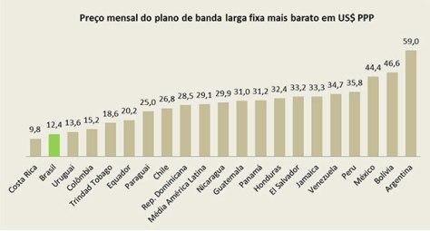 banda-larga-brasil-segundo-menor-preco-america-latina-01