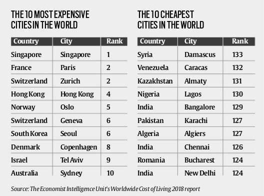 Esses Ingleses Maravilhosos e suas Pesquisas Voadoras XXIV – As cidades mais caras do mundo para se viver