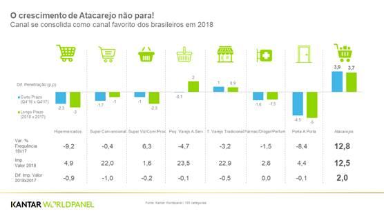 Atacarejo se destaca no consumo do brasileiro