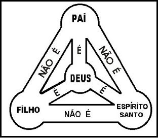 Análise histórico-teológica de Mateus 28:19