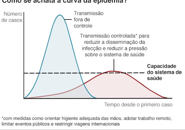 Reflexões covidianas IV – A curva achatada com pico no infinito e o vírus que fugiu da Europa…