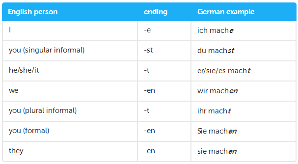 GERMAN REGULAR VERBS CONJUGATION #5 | Teaching Resources