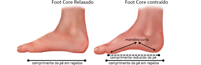 foot-core-5