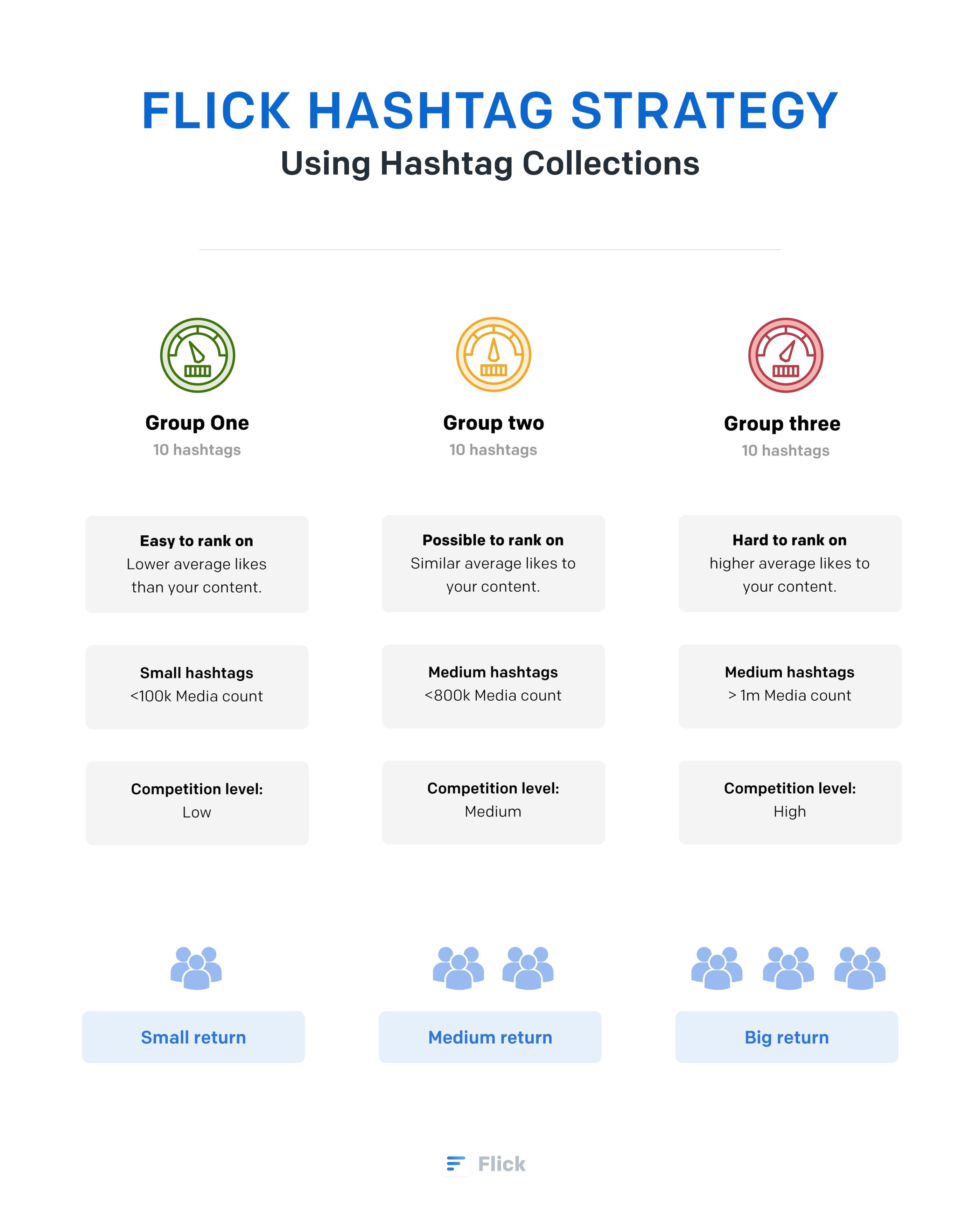 Infographic to grow instagram account organically with the staircase hashtag strategy