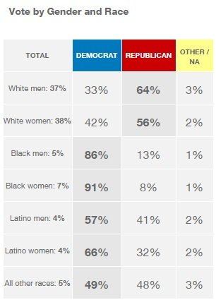 2014 exit polls