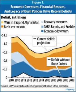BushTaxCuts_deficit_85p