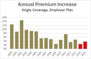 premium_increase_employer_2000_2015