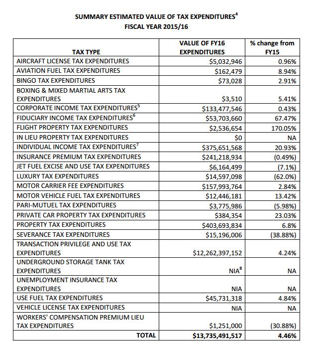 Arizona tax giveaways