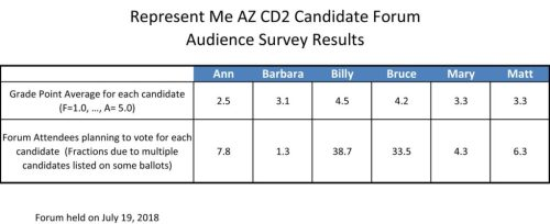 candidate report card