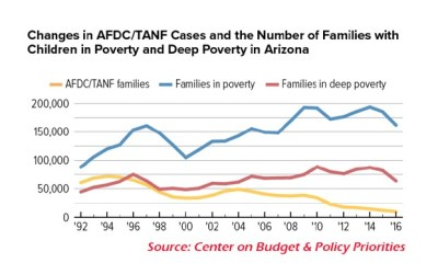 Single Moms and their children are most likely to live in poverty.