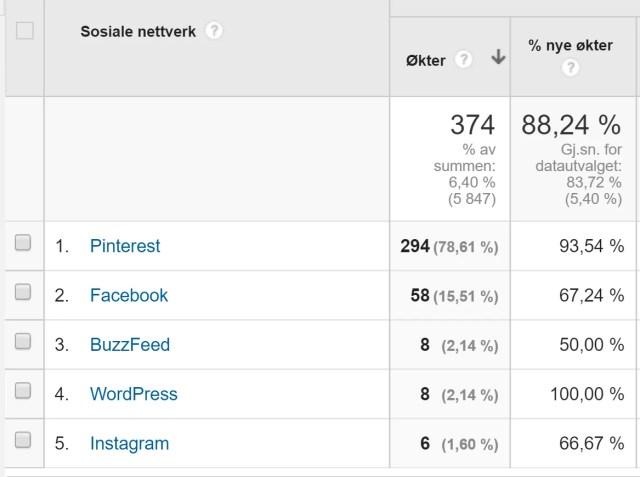 Statistikk Pinterest