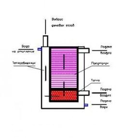 Схема пиролизного котла