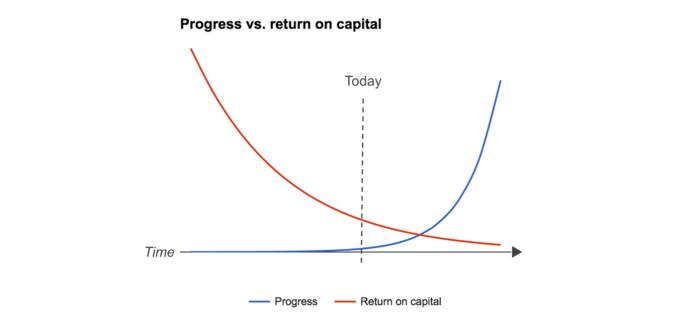 капитал и доходность