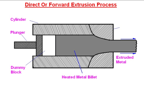 Direct extrusion process (Metal extrusion and its types)