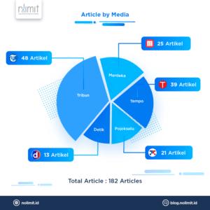 Cara Riset Keyword Viral Menggunakan NoLimit ONM ( Online News Media ) (2)
