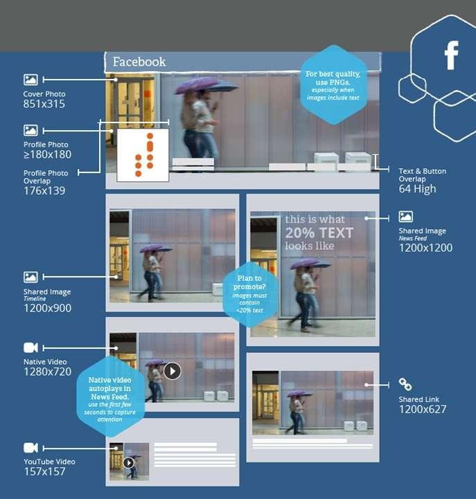 Guía de imágenes y vídeo en Redes Sociales - Facebook