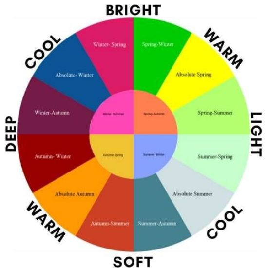 How To Look Stunning According To Your Seasonal Color Analysis