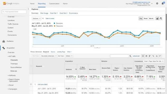 traffic increase with semrush