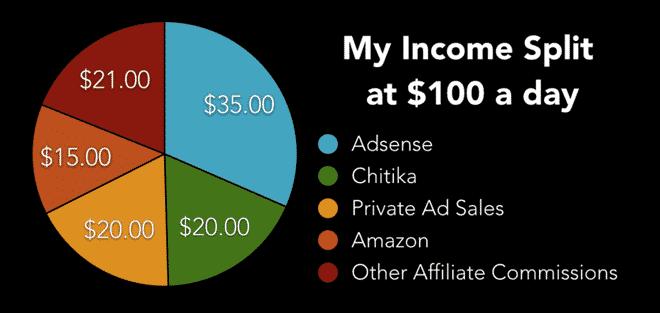 problogger income report income