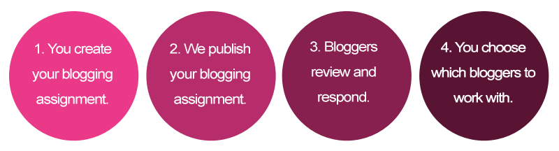 How to create blogging assignments