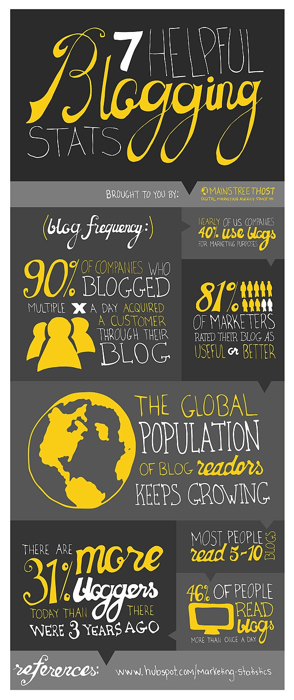 Blogging Infographic - 7 helpful blogging stats