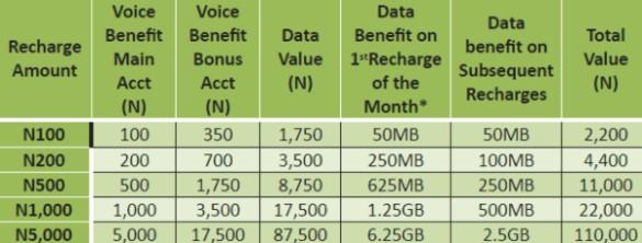 Glo Yakata prepaid Plan Bonus in Nigeria