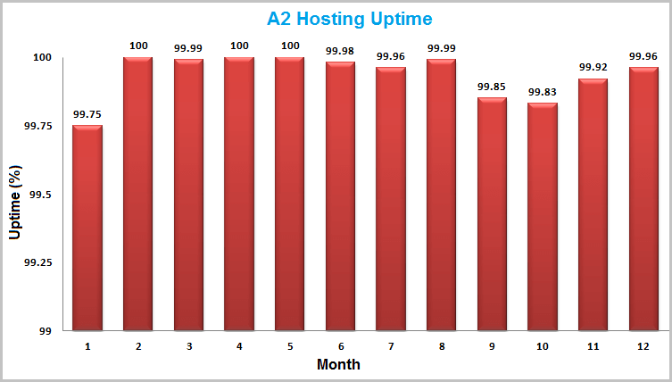 A2 Hosting vs Siteground Uptime Chart