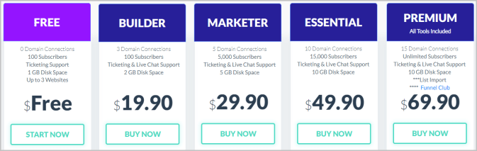 Builderall Pricing Plans after Builderall free trial