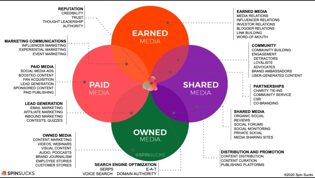The PESO Model of content marketing by Gini Dietrich