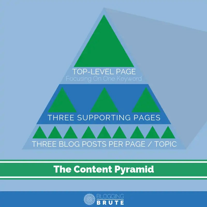 """6fa470a20 As you can see, the top of the Content Pyramid is dominated by a """"top level  page."""" This is a page of your site that's likely linked in your main menu,  ..."""