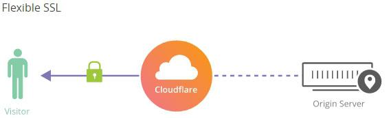 Flexible SSL Cloudflare Free SSL HTTPS Kaise Install Kare