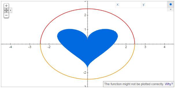 love heart google secrets