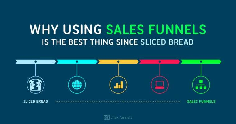 If you sell online, you need a sales funnel.  But what is it?