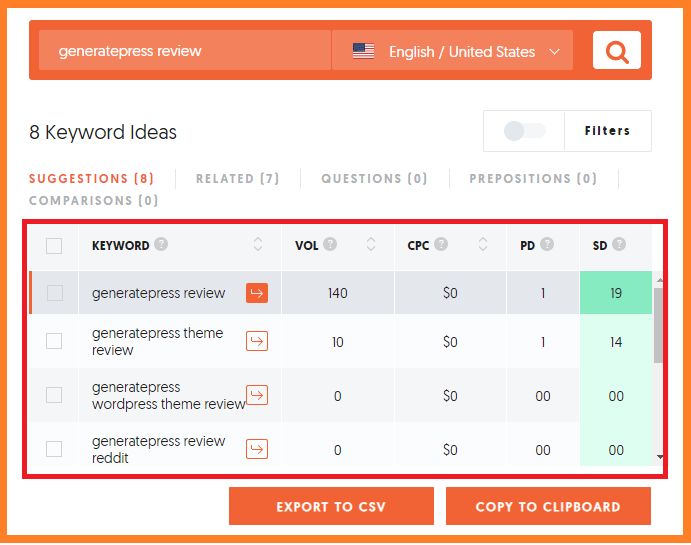 Where To Put Keywords In Your Blog Posts