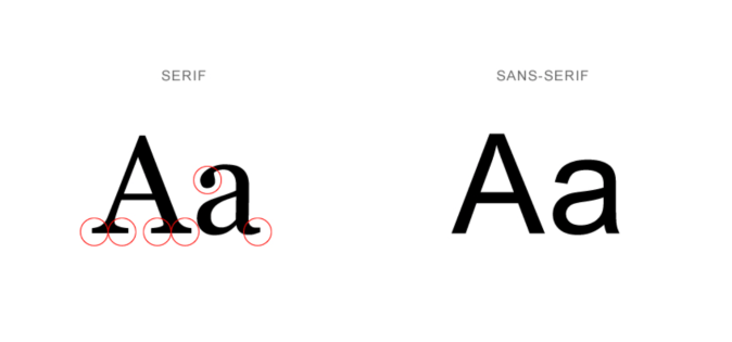 Serif Vs Sans Serif 97th Floor