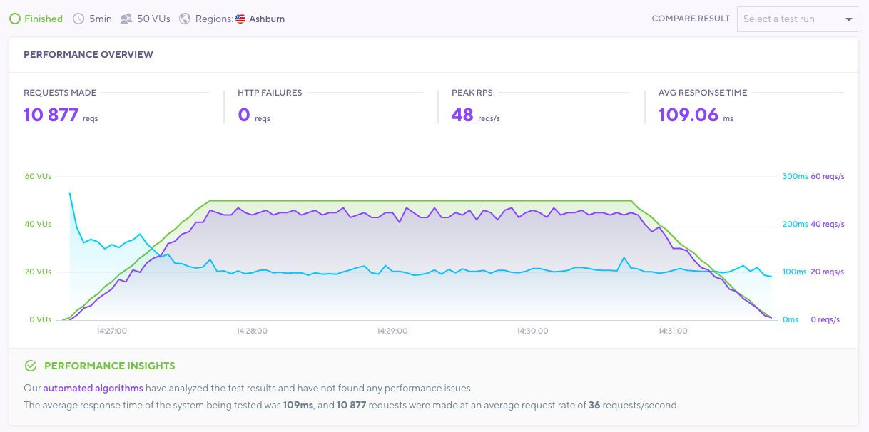 Bluehost Performance Review - Load Impact