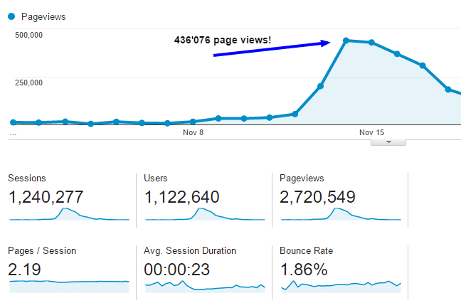 Start a niche blog over 800K visits in 48 hours (1)