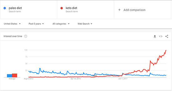 Paleo Diet Comparison