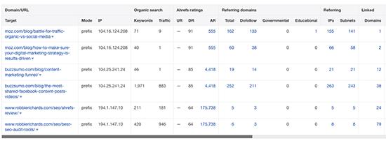 Ahrefs Batch Analysis Tool