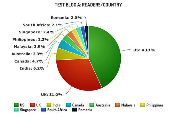 Test Blog Readers by Country